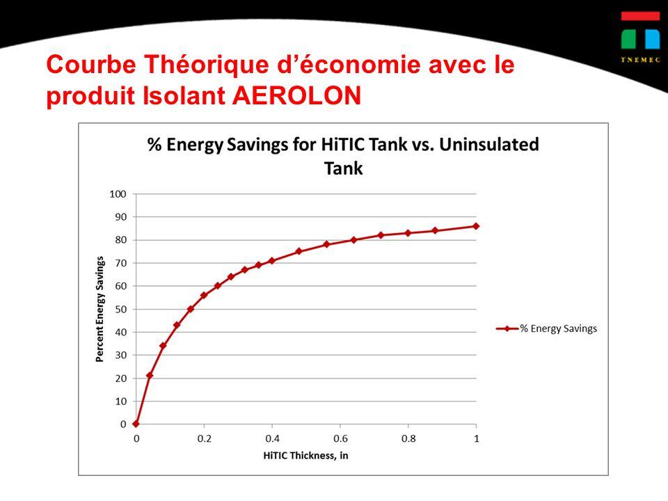 Courbe Théorique déconomie avec le produit Isolant AEROLON