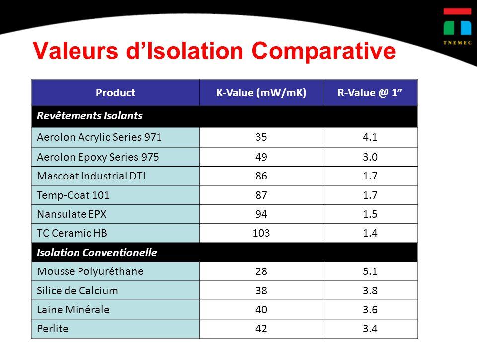 Valeurs dIsolation Comparative ProductK-Value (mW/mK)R-Value @ 1 Revêtements Isolants Aerolon Acrylic Series 971354.1 Aerolon Epoxy Series 975493.0 Mascoat Industrial DTI861.7 Temp-Coat 101871.7 Nansulate EPX941.5 TC Ceramic HB1031.4 Isolation Conventionelle Mousse Polyuréthane285.1 Silice de Calcium383.8 Laine Minérale403.6 Perlite423.4