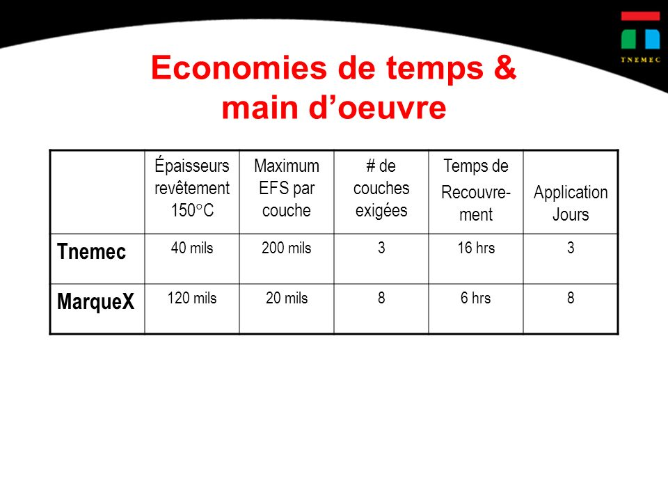Economies de temps & main doeuvre Épaisseurs revêtement 150 C Maximum EFS par couche # de couches exigées Temps de Recouvre- ment Application Jours Tnemec 40 mils200 mils316 hrs3 MarqueX 120 mils20 mils86 hrs8