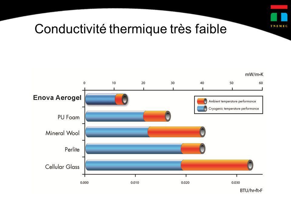 Conductivité thermique très faible