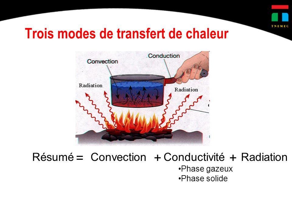 Trois modes de transfert de chaleur ConvectionConductivité Phase gazeux Phase solide Radiation ++ Résumé =
