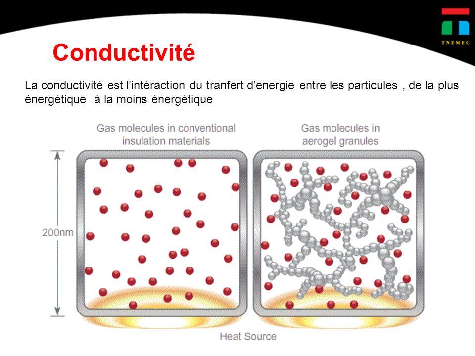Conductivité La conductivité est lintéraction du tranfert denergie entre les particules, de la plus énergétique à la moins énergétique