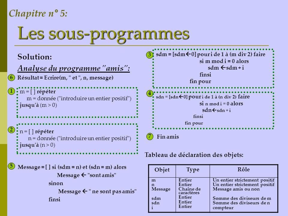 Les sous-programmes Retenons : Lors de l utilisation d une fonction il faut : Spécifier le type de la fonction (type du résultat retrouvé) Déclaré, si nécessaire une variable locale de même type que la fonction pour faire les calculs intermédiaires.