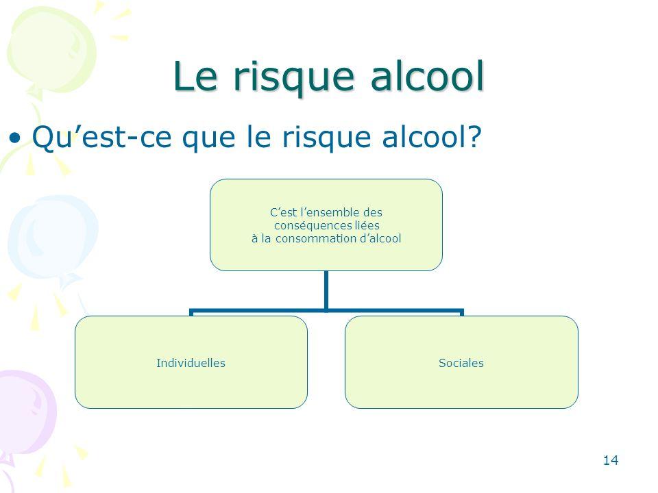 14 Le risque alcool Quest-ce que le risque alcool? Cest lensemble des conséquences liées à la consommation dalcool IndividuellesSociales