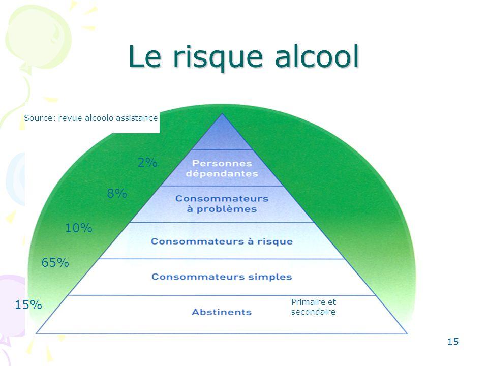 15 Le risque alcool Primaire et secondaire 2% 8% 10% 65% 15% Source: revue alcoolo assistance