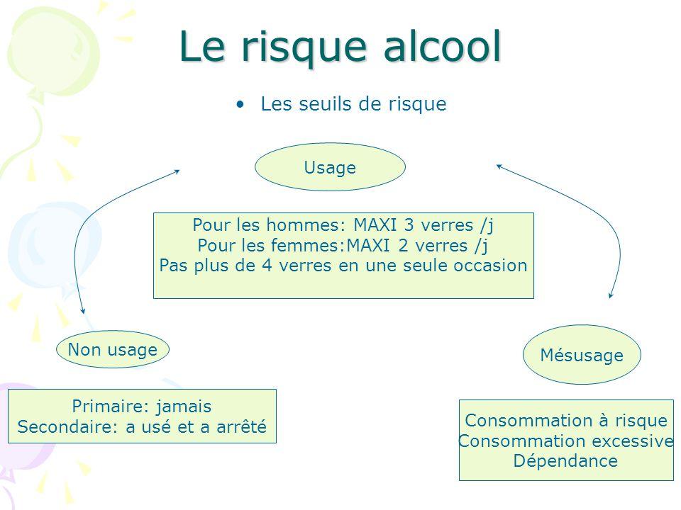 16 Le risque alcool Les seuils de risque Usage Pour les hommes: MAXI 3 verres /j Pour les femmes:MAXI 2 verres /j Pas plus de 4 verres en une seule oc