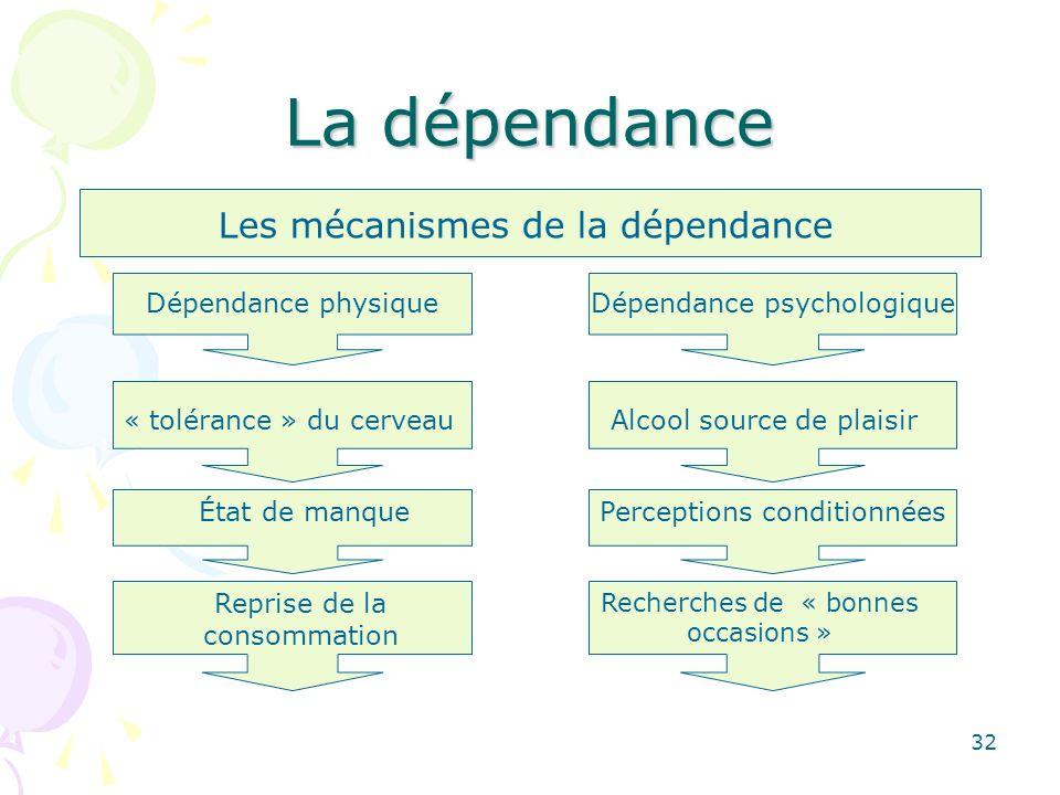 32 La dépendance Les mécanismes de la dépendance Dépendance physique « tolérance » du cerveau État de manque Reprise de la consommation Dépendance psy