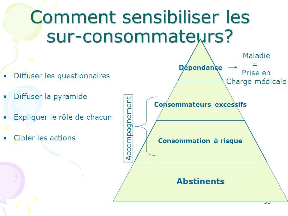 35 Comment sensibiliser les sur-consommateurs? Diffuser les questionnaires Diffuser la pyramide Expliquer le rôle de chacun Cibler les actions Dépenda