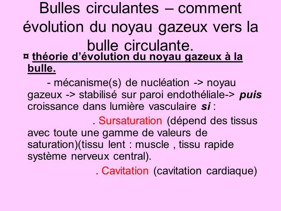 Bulles circulantes – comment évolution du noyau gazeux vers la bulle circulante. ¤ théorie dévolution du noyau gazeux à la bulle. - mécanisme(s) de nu