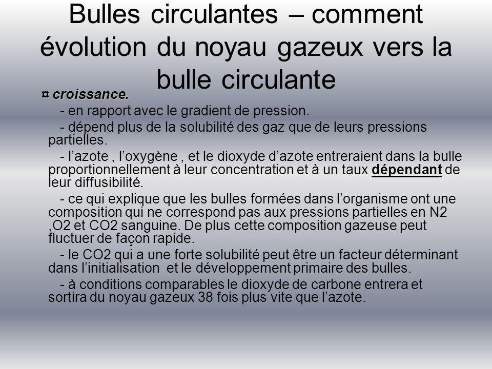 Bulles circulantes – comment évolution du noyau gazeux vers la bulle circulante ¤ croissance. ¤ croissance. - en rapport avec le gradient de pression.