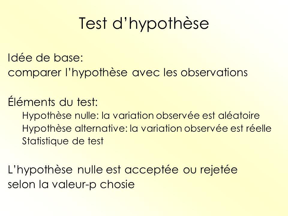 Test dhypothèse Idée de base: comparer lhypothèse avec les observations Éléments du test: Hypothèse nulle: la variation observée est aléatoire Hypothè