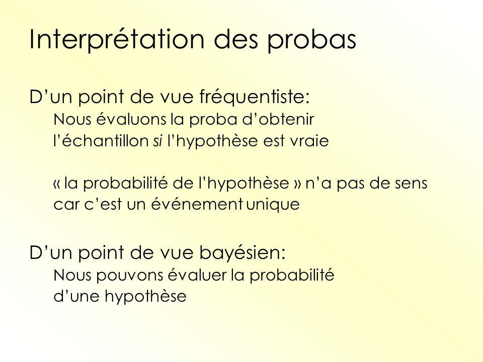 Interprétation des probas Dun point de vue fréquentiste: Nous évaluons la proba dobtenir léchantillon si lhypothèse est vraie « la probabilité de lhyp