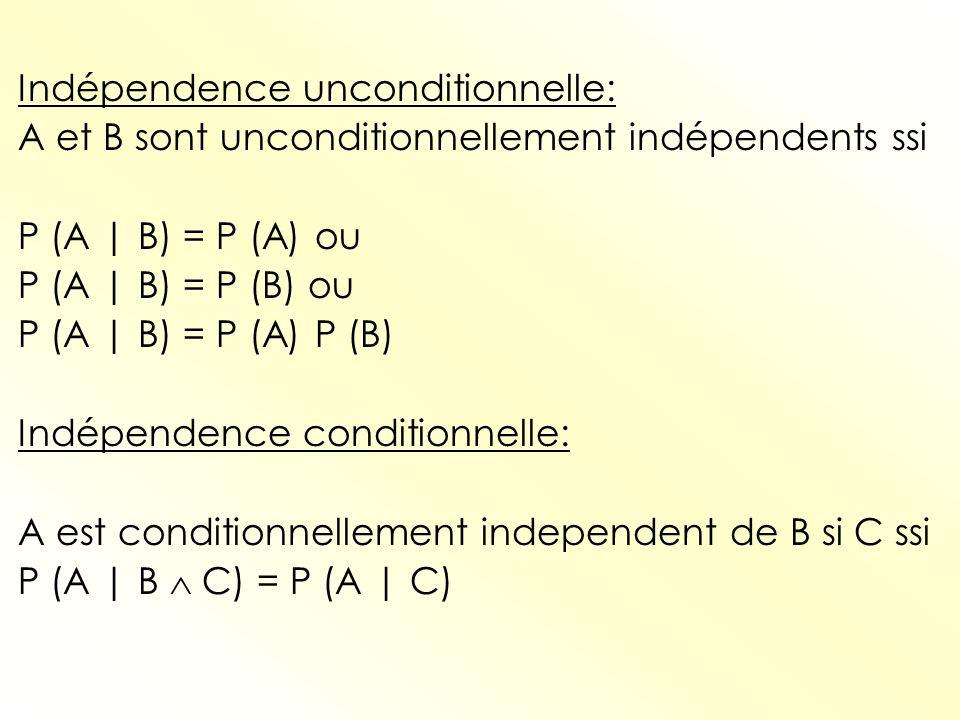 Indépendence unconditionnelle: A et B sont unconditionnellement indépendents ssi P (A | B) = P (A) ou P (A | B) = P (B) ou P (A | B) = P (A) P (B) Ind