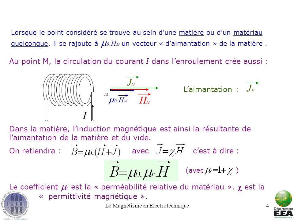 Le Magnétisme en Electrotechnique4 Lorsque le point considéré se trouve au sein dune matière ou dun matériau quelconque, il se rajoute à 0.H M un vect