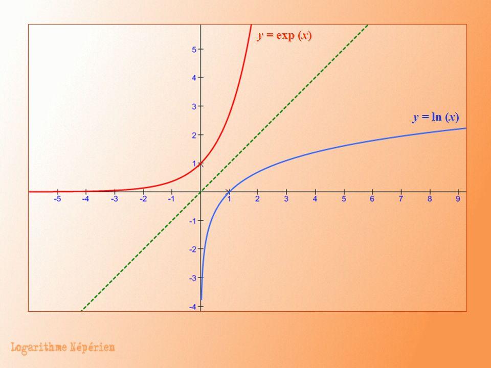 y = exp (x) y = exp (x) y = ln (x) y = ln (x)