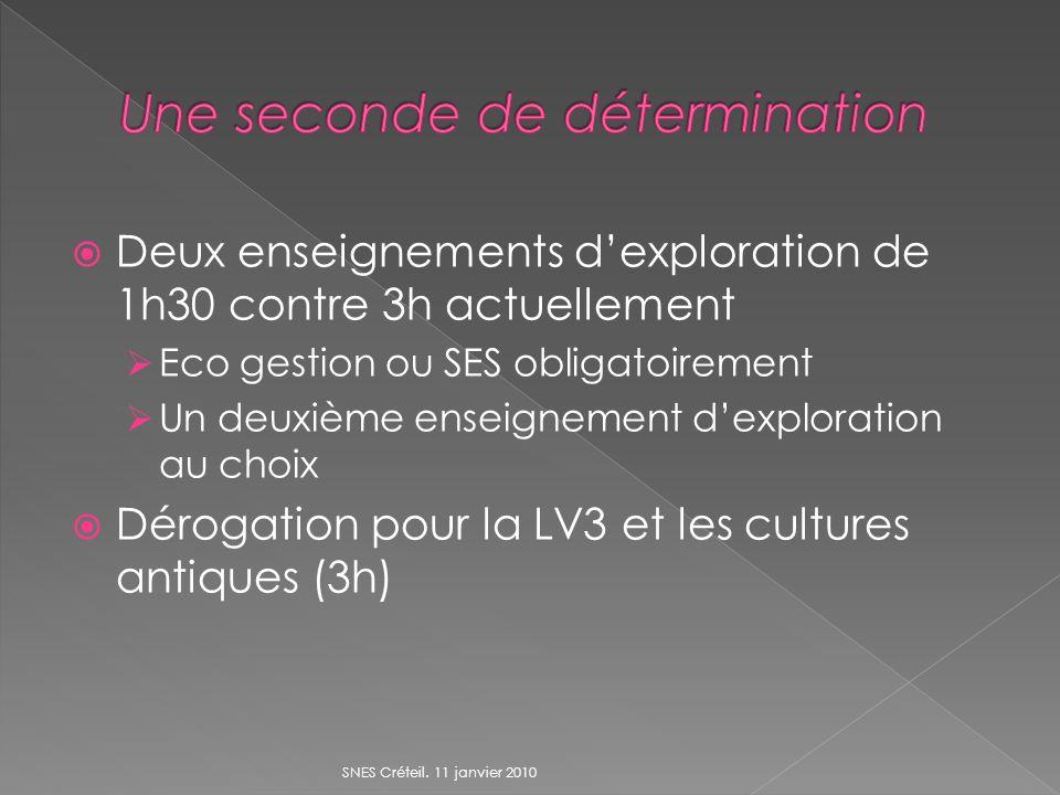 Deux enseignements dexploration de 1h30 contre 3h actuellement Eco gestion ou SES obligatoirement Un deuxième enseignement dexploration au choix Dérogation pour la LV3 et les cultures antiques (3h) SNES Créteil.