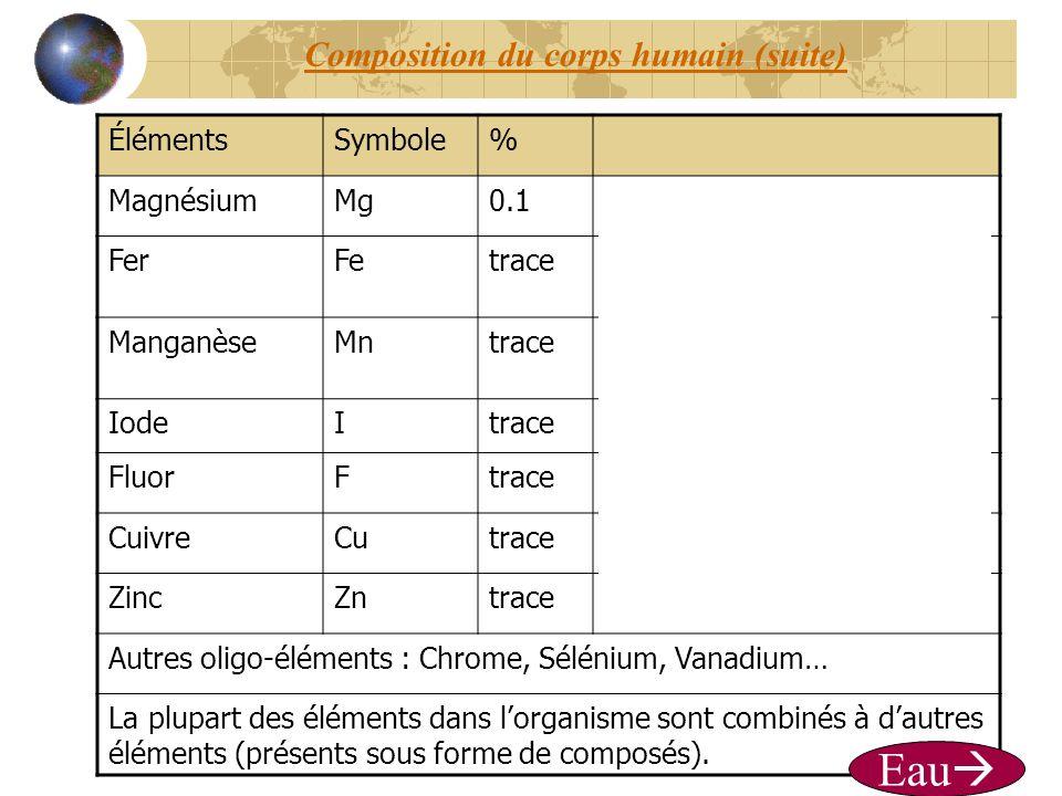 Composition du corps humain (suite) ÉlémentsSymbole% MagnésiumMg0.1-défense de lorganisme FerFetrace- hémoglobine du sang (transport de loxygène) ManganèseMntrace-production dhormones sexuelles IodeItrace-Glande thyroïde FluorFtrace-Santé des dents (dentifrice) CuivreCutrace- Aide à absorber le fer ZincZntrace- défense, enzymes Autres oligo-éléments : Chrome, Sélénium, Vanadium… La plupart des éléments dans lorganisme sont combinés à dautres éléments (présents sous forme de composés).