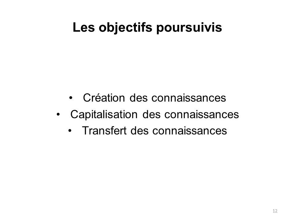 Les objectifs poursuivis Création des connaissances Capitalisation des connaissances Transfert des connaissances 12
