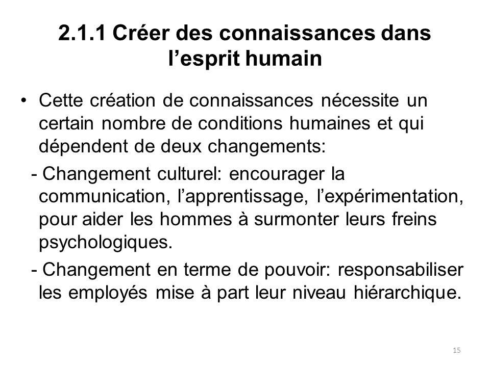 2.1.1 Créer des connaissances dans lesprit humain Cette création de connaissances nécessite un certain nombre de conditions humaines et qui dépendent
