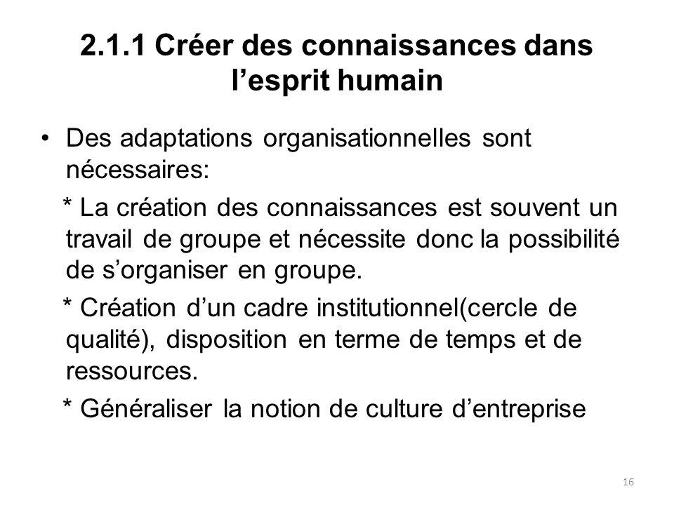 2.1.1 Créer des connaissances dans lesprit humain Des adaptations organisationnelles sont nécessaires: * La création des connaissances est souvent un