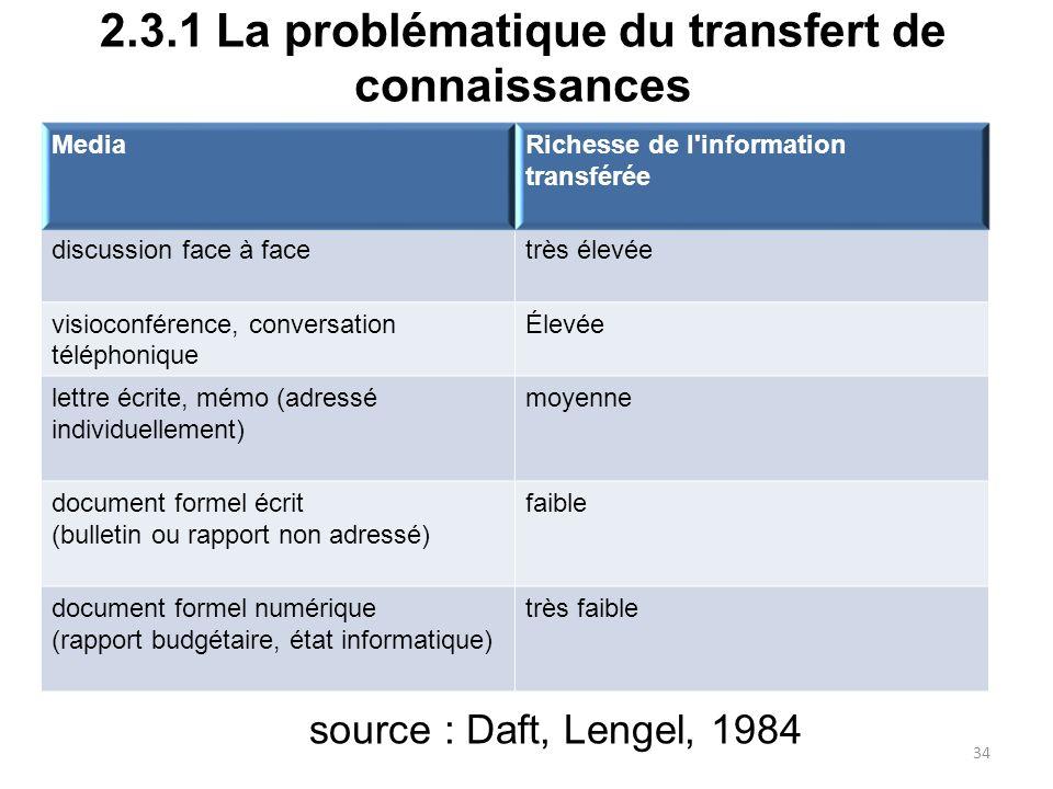 2.3.1 La problématique du transfert de connaissances MediaRichesse de l'information transférée discussion face à facetrès élevée visioconférence, conv