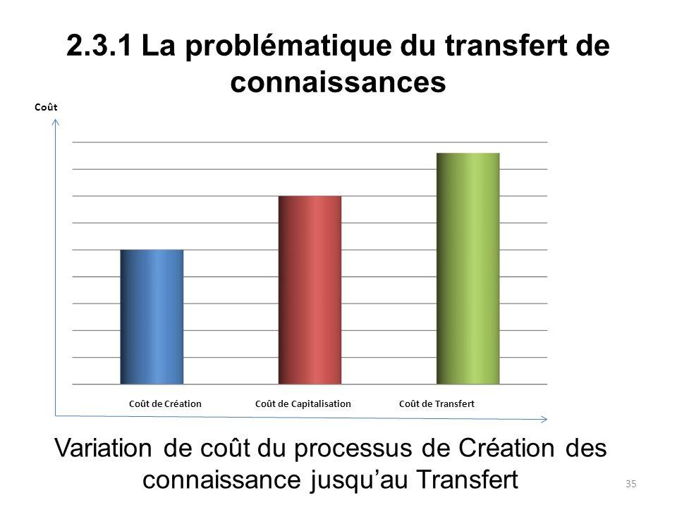 2.3.1 La problématique du transfert de connaissances Variation de coût du processus de Création des connaissance jusquau Transfert 35