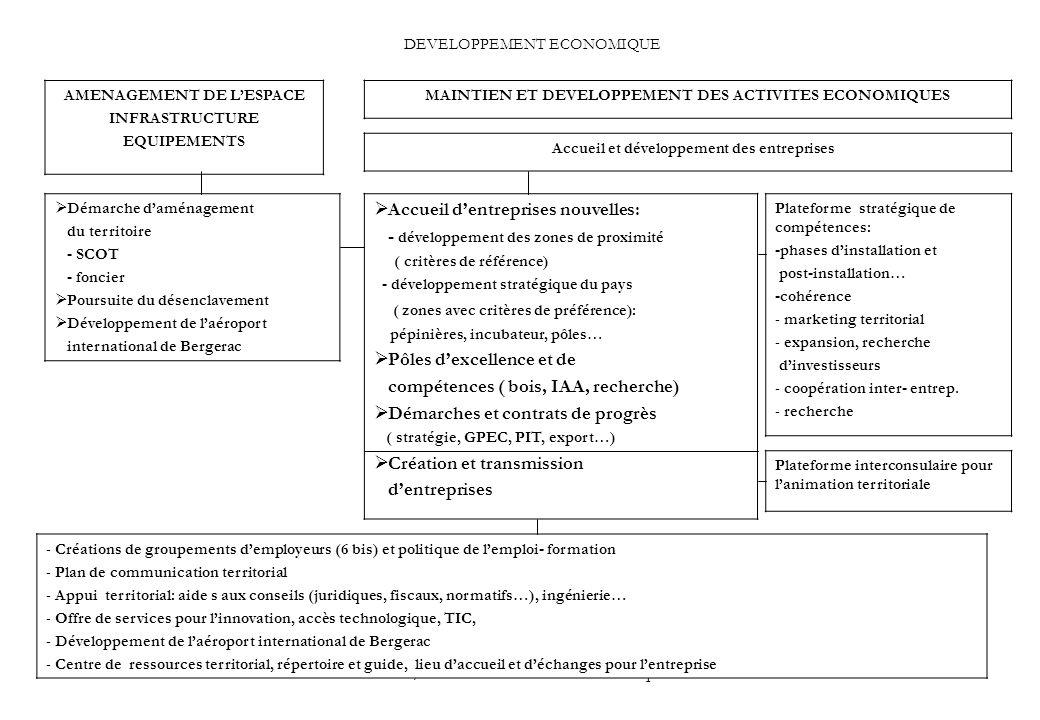 PGB / IMTE Plan d action économique33 DEVELOPPEMENT ECONOMIQUE MAINTIEN ET DEVELOPPEMENT DES ACTIVITES ECONOMIQUES AMENAGEMENT DE LESPACE INFRASTRUCTURE EQUIPEMENTS Accueil et développement des entreprises Accueil dentreprises nouvelles: - développement des zones de proximité ( critères de référence) - développement stratégique du pays ( zones avec critères de préférence): pépinières, incubateur, pôles… Pôles dexcellence et de compétences ( bois, IAA, recherche) Démarches et contrats de progrès ( stratégie, GPEC, PIT, export…) Création et transmission dentreprises Plateforme stratégique de compétences: -phases dinstallation et post-installation… -cohérence - marketing territorial - expansion, recherche dinvestisseurs - coopération inter- entrep.
