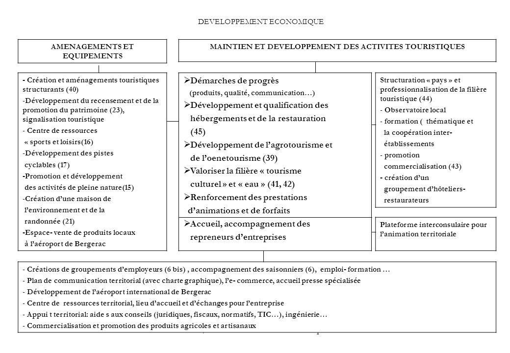 PGB / IMTE Plan d action économique34 DEVELOPPEMENT ECONOMIQUE MAINTIEN ET DEVELOPPEMENT DES ACTIVITES TOURISTIQUES AMENAGEMENTS ET EQUIPEMENTS Démarches de progrès (produits, qualité, communication…) Développement et qualification des hébergements et de la restauration (45) Développement de lagrotourisme et de loenetourisme (39) Valoriser la filière « tourisme culturel » et « eau » (41, 42) Renforcement des prestations danimations et de forfaits Accueil, accompagnement des repreneurs dentreprises Structuration « pays » et professionnalisation de la filière touristique (44) - Observatoire local - formation ( thématique et la coopération inter- établissements - promotion commercialisation (43) - création dun groupement dhôteliers- restaurateurs Plateforme interconsulaire pour lanimation territoriale - Création et aménagements touristiques structurants (40) -Développement du recensement et de la promotion du patrimoine (23), signalisation touristique - Centre de ressources « sports et loisirs(16) -Développement des pistes cyclables (17) -Promotion et développement des activités de pleine nature(15) -Création dune maison de lenvironnement et de la randonnée (21) -Espace- vente de produits locaux à laéroport de Bergerac - Créations de groupements demployeurs (6 bis), accompagnement des saisonniers (6), emploi- formation … - Plan de communication territorial (avec charte graphique), le- commerce, accueil presse spécialisée - Développement de laéroport international de Bergerac - Centre de ressources territorial, lieu daccueil et déchanges pour lentreprise - Appui t territorial: aide s aux conseils (juridiques, fiscaux, normatifs, TIC…), ingénierie… - Commercialisation et promotion des produits agricoles et artisanaux