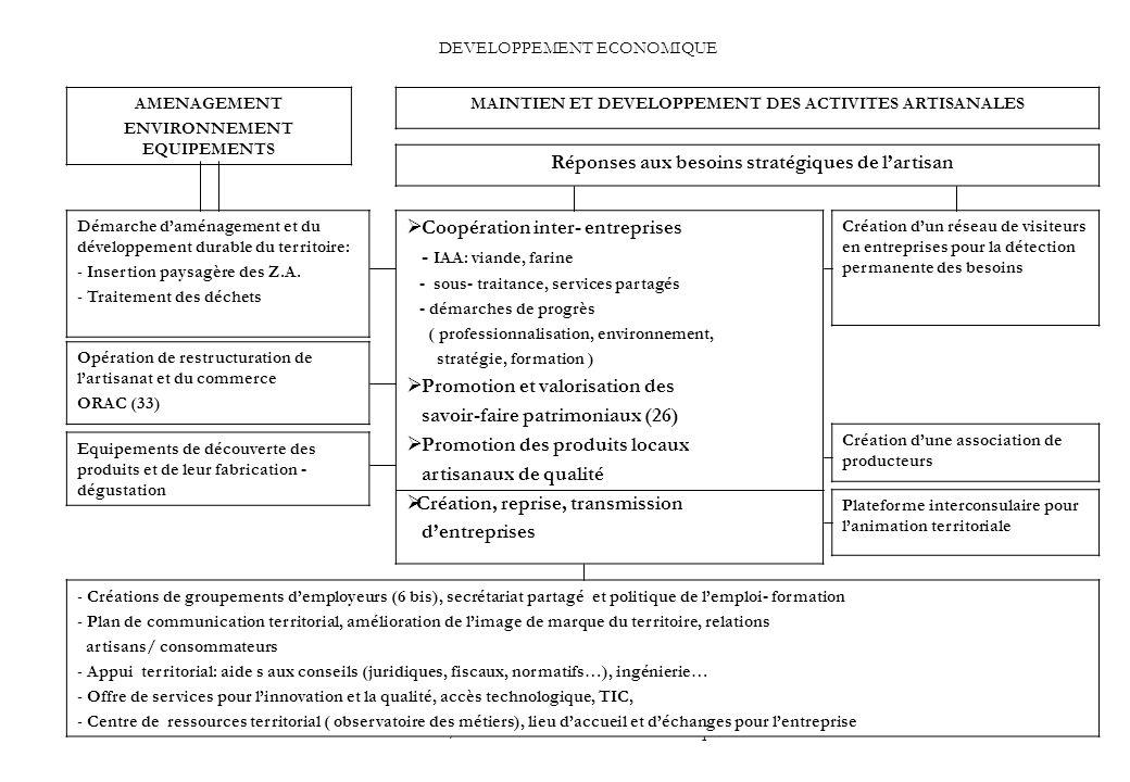 PGB / IMTE Plan d action économique35 DEVELOPPEMENT ECONOMIQUE MAINTIEN ET DEVELOPPEMENT DES ACTIVITES ARTISANALES AMENAGEMENT ENVIRONNEMENT EQUIPEMENTS Réponses aux besoins stratégiques de lartisan Coopération inter- entreprises - IAA: viande, farine - sous- traitance, services partagés - démarches de progrès ( professionnalisation, environnement, stratégie, formation ) Promotion et valorisation des savoir-faire patrimoniaux (26) Promotion des produits locaux artisanaux de qualité Création, reprise, transmission dentreprises Création dune association de producteurs Démarche daménagement et du développement durable du territoire: - Insertion paysagère des Z.A.