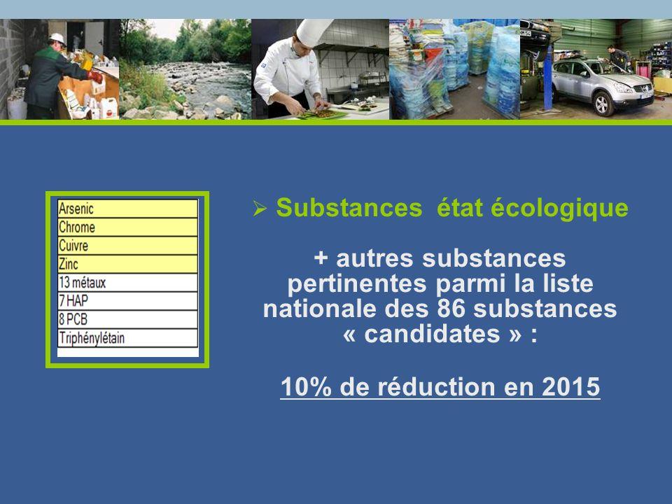 Substances état écologique + autres substances pertinentes parmi la liste nationale des 86 substances « candidates » : 10% de réduction en 2015