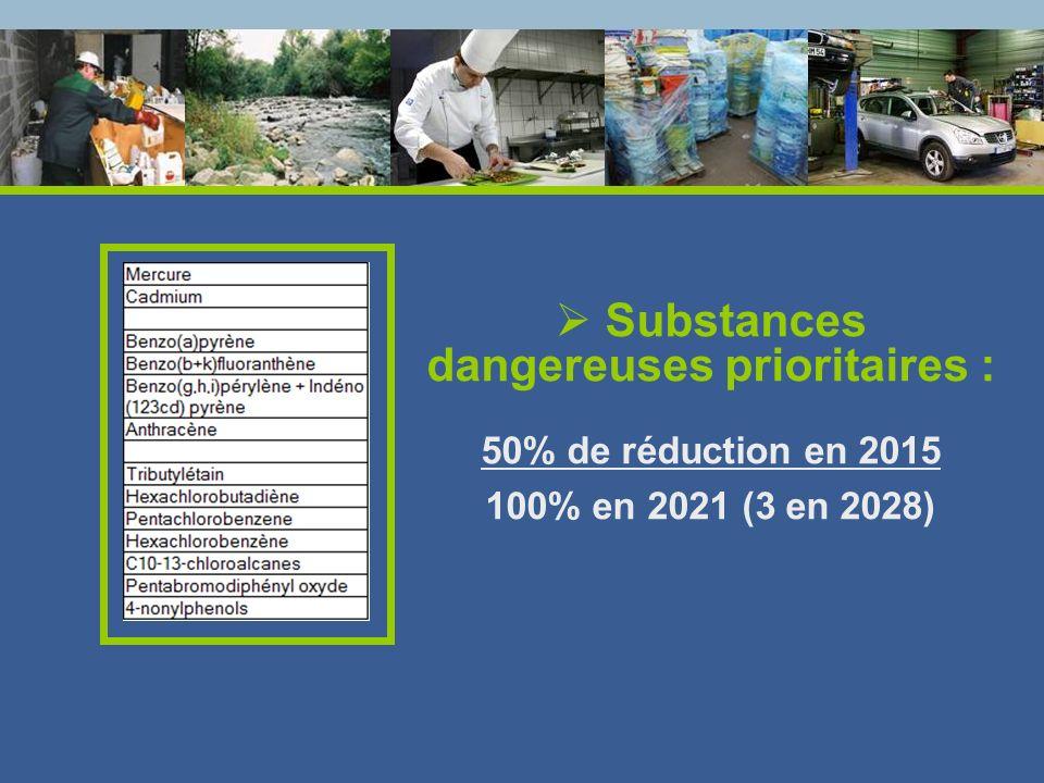Substances dangereuses prioritaires : 50% de réduction en 2015 100% en 2021 (3 en 2028)