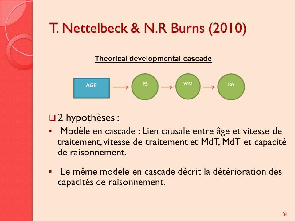 T. Nettelbeck & N.R Burns (2010) 2 hypothèses : Modèle en cascade : Lien causale entre âge et vitesse de traitement, vitesse de traitement et MdT, MdT