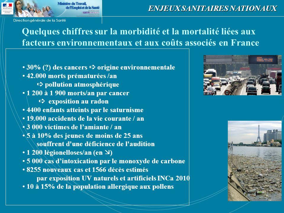 Direction générale de la Santé Ref : Rapport Anses 2007 couts pour lassurance maladie de certaines pathologies liés à la pollution Asthme : 0,2 à 0,8 milliards deuros en 2006 Cancers et environnement : si 1 à 5% : 0,1 à 0.5 milliards deuros /an pour la prise en charge des soins et entre 0,005 et 1,2 milliard pour la perte de production Reach diminution de 10% des maladies causées par les produits chimiques : 50 milliards deuros en UE sur 30 ans Pollution atmosphérique 33 à 133 milliards deuros en 20 ans en UE Amiante : inaction sera responsable dici 2025 de 100 000 décès et 1 million par vie humaine Obésité ref CAS selon scénario tendanciel 1 personne sur 5 obèse en 2025.