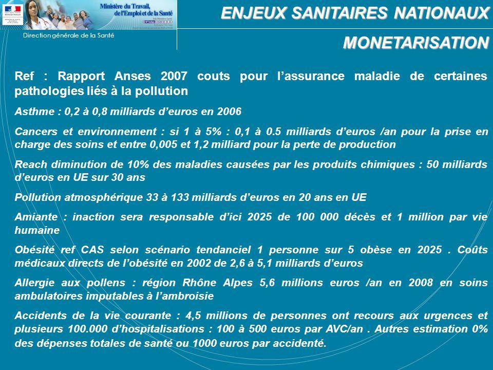Direction générale de la Santé Ref : Rapport Anses 2007 couts pour lassurance maladie de certaines pathologies liés à la pollution Asthme : 0,2 à 0,8