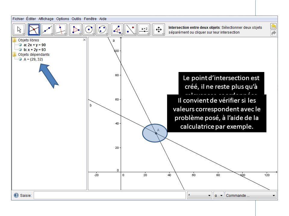 Le point dintersection est créé, il ne reste plus quà relever ses coordonnées Il convient de vérifier si les valeurs correspondent avec le problème po