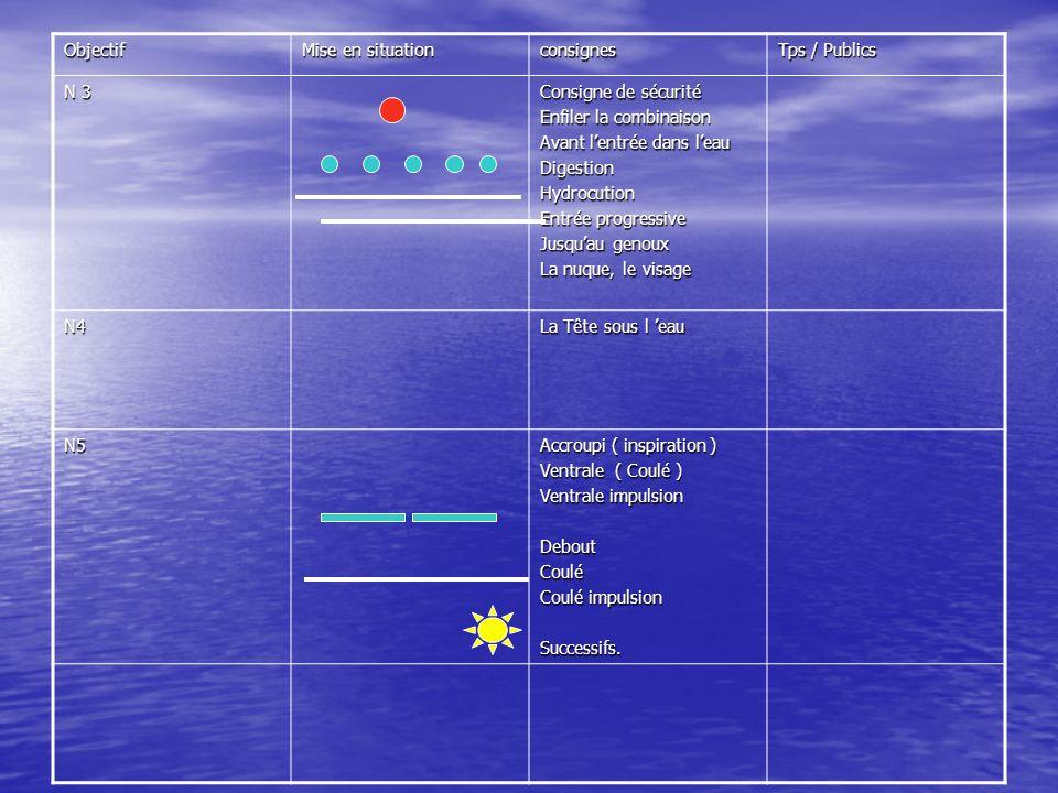 Objectif Mise en situation consignes Tps / Publics N 3 Consigne de sécurité Consigne de sécurité Enfiler la combinaison Avant lentrée dans leau Digest