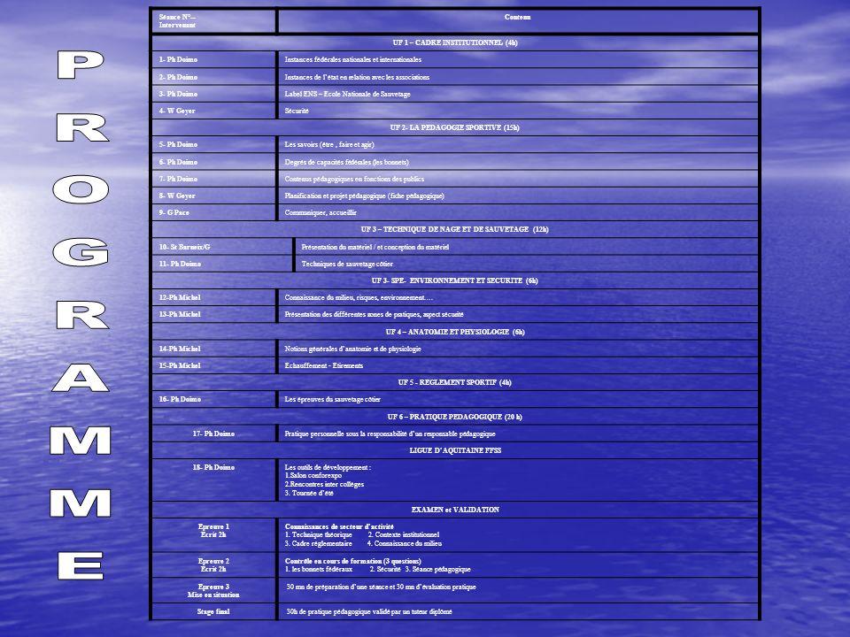 Séance N°-- Intervenant Contenu UF 1 – CADRE INSTITUTIONNEL (4h) 1- Ph DoimoInstances fédérales nationales et internationales 2- Ph DoimoInstances de