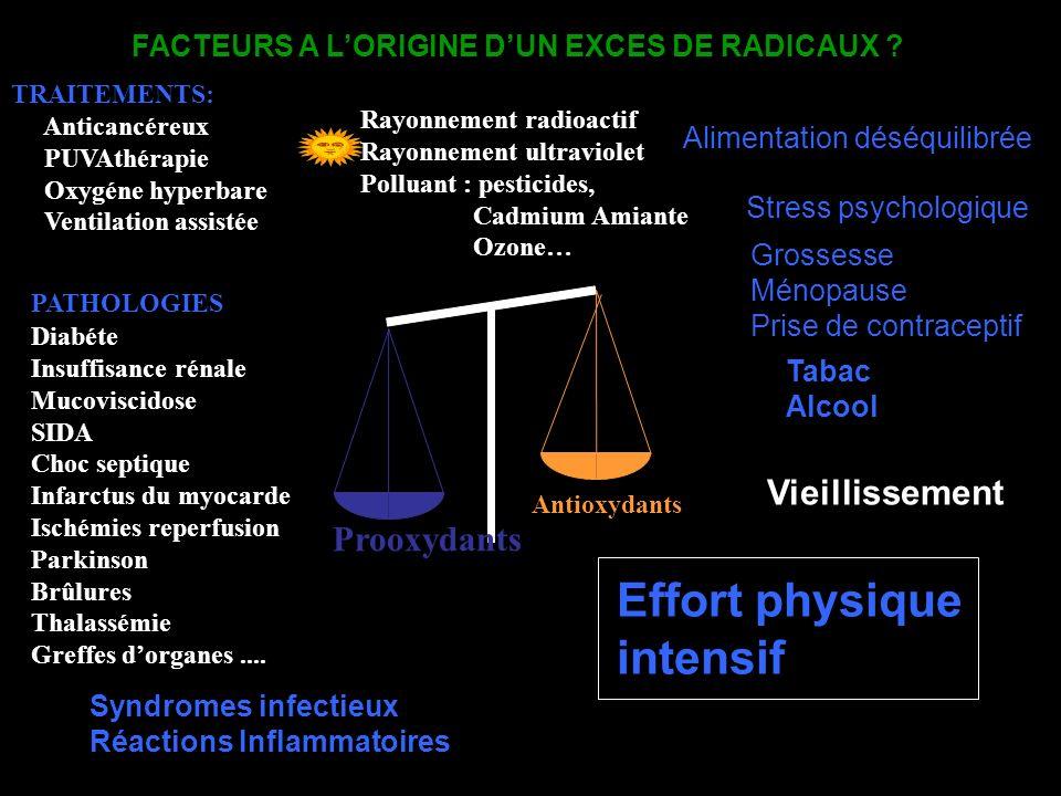Prooxydants Antioxydants Grossesse Ménopause Prise de contraceptif Rayonnement radioactif Rayonnement ultraviolet Polluant : pesticides, Cadmium Amian