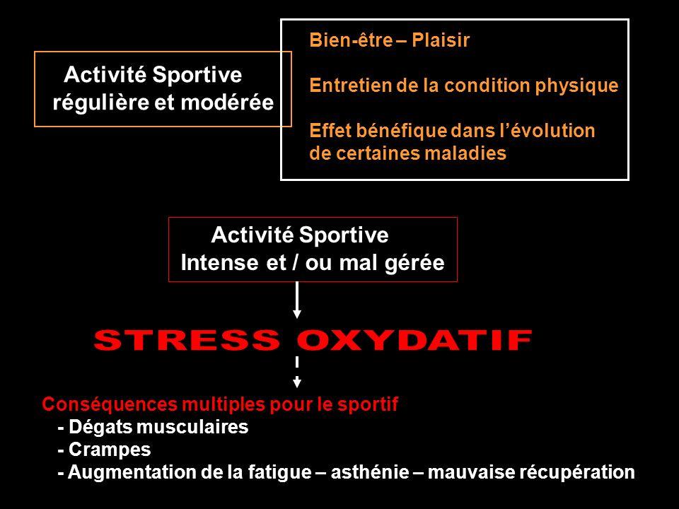 STRESS OXYDANT ERO Antioxydants Déséquilibre de la balance CONSEQUENCES DUN EXCES DE RADICAUX Excès de radicaux libres ne peut plus être maîtrisé agressifs pour lorganisme Dégâts cellulaires tissulaires et organiques Antioxydants ERO Adaptation Rupture dadaptation de lorganisme Systèmes de défense anti-oxydante sont dépassés