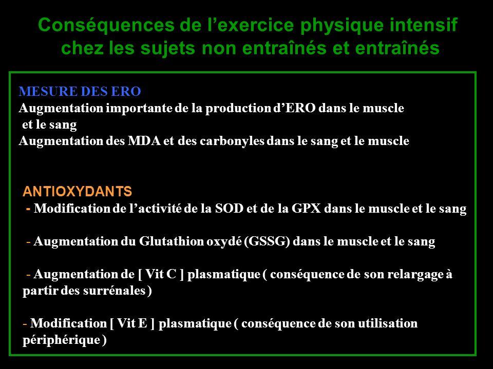 Conséquences de lexercice physique intensif chez les sujets non entraînés et entraînés ANTIOXYDANTS - Modification de lactivité de la SOD et de la GPX