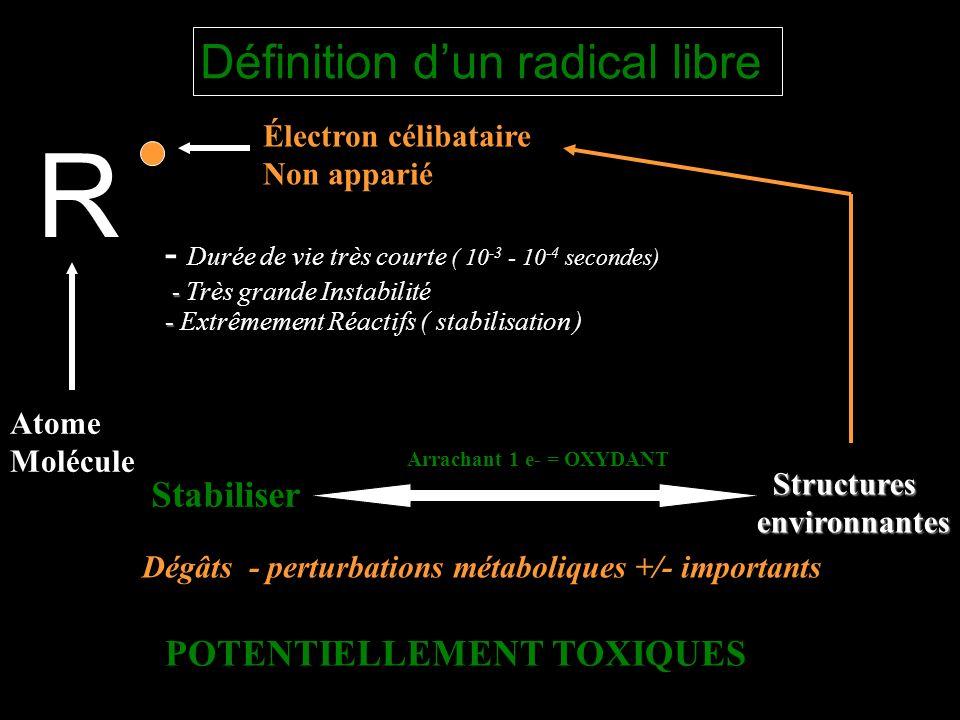 Définition dun radical libre R Atome Molécule Électron célibataire Non apparié - - Très grande Instabilité - Durée de vie très courte ( 10 -3 - 10 -4