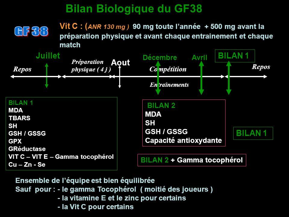 Bilan Biologique du GF38 Vit C : ( ANR 130 mg ) 90 mg toute lannée + 500 mg avant la préparation physique et avant chaque entrainement et chaque match