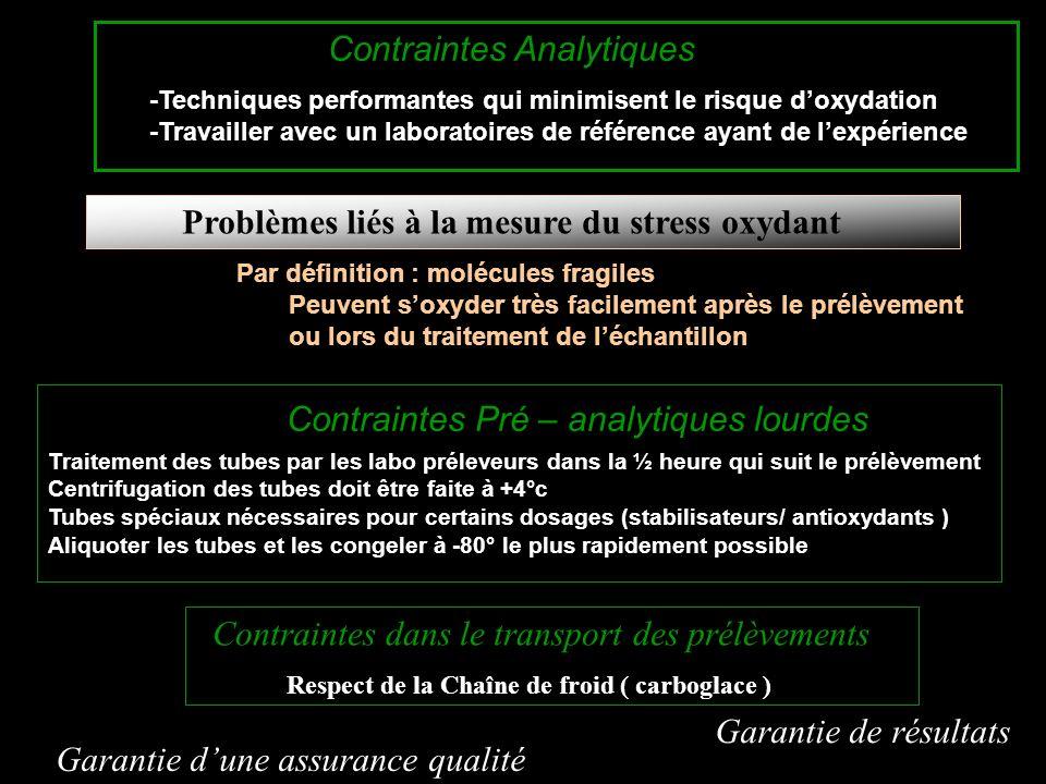 Par définition : molécules fragiles Peuvent soxyder très facilement après le prélèvement ou lors du traitement de léchantillon Problèmes liés à la mes