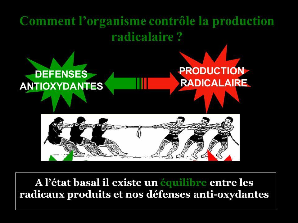 Comment lorganisme contrôle la production radicalaire ? PRODUCTION RADICALAIRE DEF DEFENSES ANTIOXYDANTES A létat basal il existe un équilibre entre l