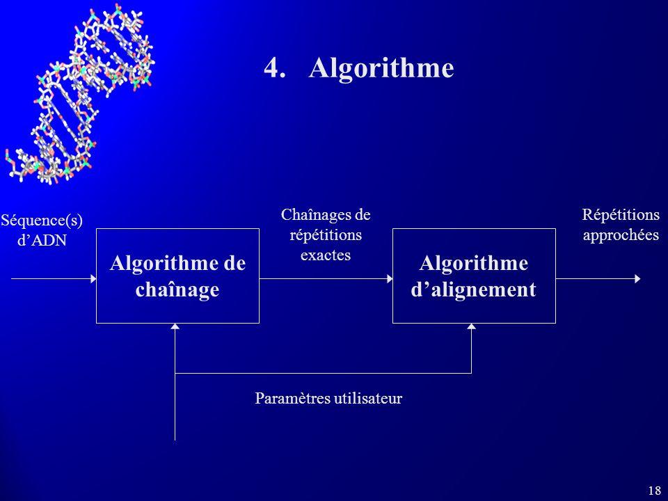 18 4.Algorithme Algorithme de chaînage Algorithme dalignement Chaînages de répétitions exactes Séquence(s) dADN Répétitions approchées Paramètres utilisateur