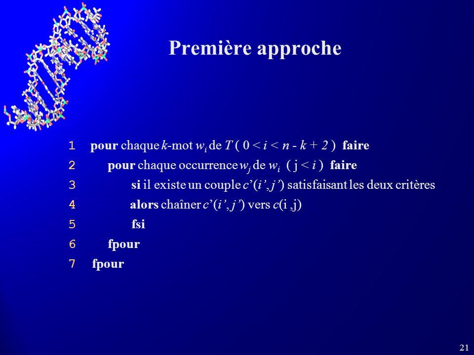 21 Première approche 1 pour chaque k-mot w i de T ( 0 < i < n - k + 2 ) faire 2 pour chaque occurrence w j de w i ( j < i ) faire 3 si il existe un couple c(i, j) satisfaisant les deux critères 4 alors chaîner c(i, j) vers c(i,j) 5 fsi 6 fpour 7 fpour