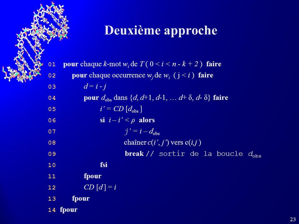 23 Deuxième approche 01 pour chaque k-mot w i de T ( 0 < i < n - k + 2 ) faire 02 pour chaque occurrence w j de w i ( j < i ) faire 03 d = i - j 04 pour d obs dans {d, d+1, d-1, … d+ δ, d- δ} faire 05 i = CD [d obs ] 06 si i – i < ρ alors 07 j = i – d obs 08 chaîner c(i, j) vers c(i,j ) 09 break // sortir de la boucle d obs 10 fsi 11 fpour 12 CD [d ] = i 13 fpour 14 fpour