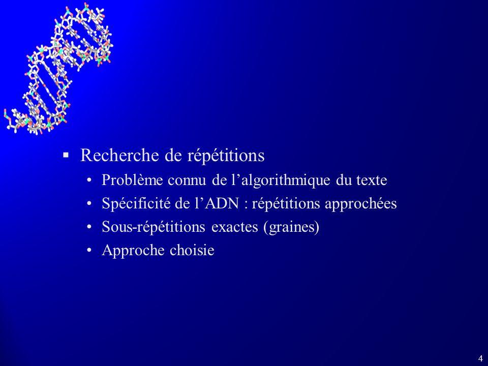 4 Recherche de répétitions Problème connu de lalgorithmique du texte Spécificité de lADN : répétitions approchées Sous-répétitions exactes (graines) Approche choisie