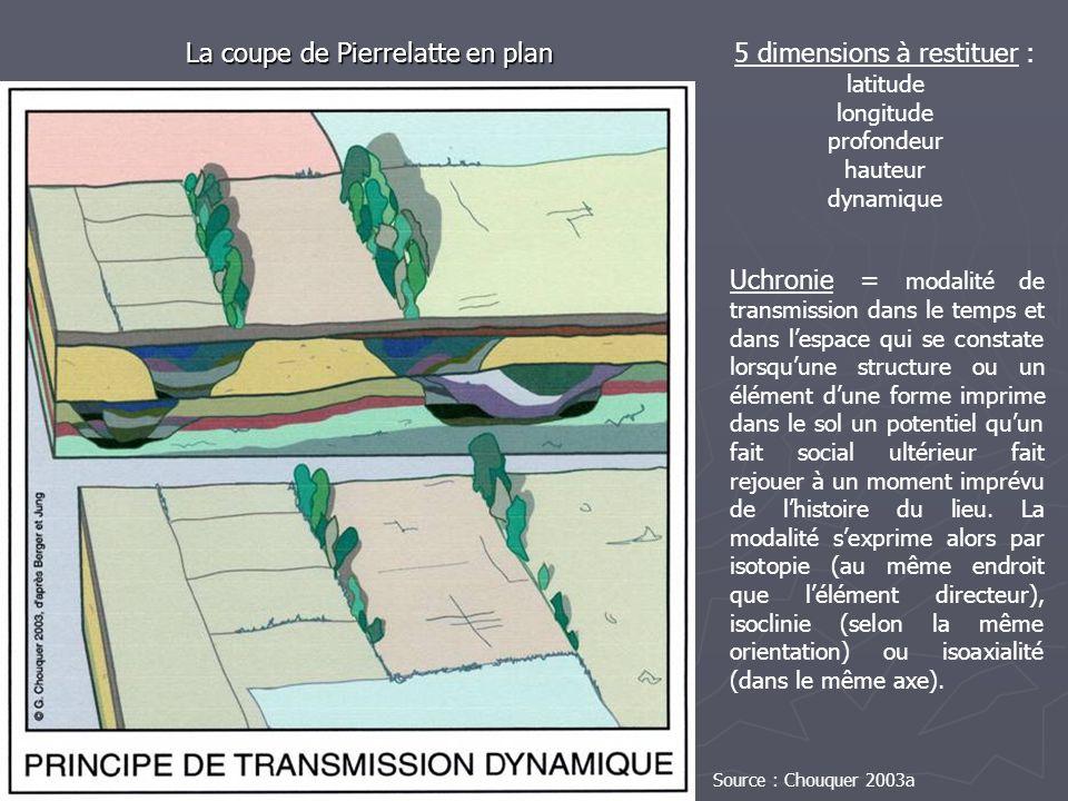 La coupe de Pierrelatte en plan 5 dimensions à restituer : latitude longitude profondeur hauteur dynamique Uchronie = modalité de transmission dans le