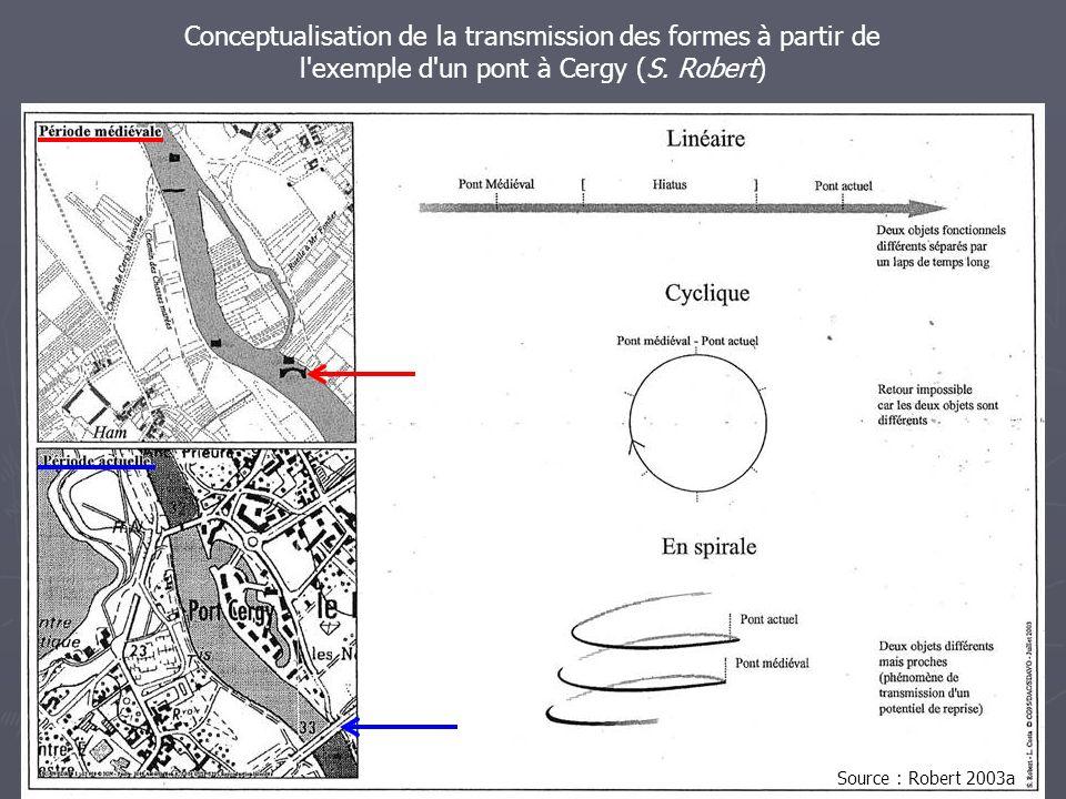 Conceptualisation de la transmission des formes à partir de l'exemple d'un pont à Cergy (S. Robert) Source : Robert 2003a
